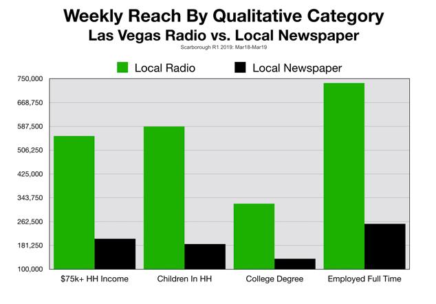 Las Vegas Newspaper Advertising Quality of Readers