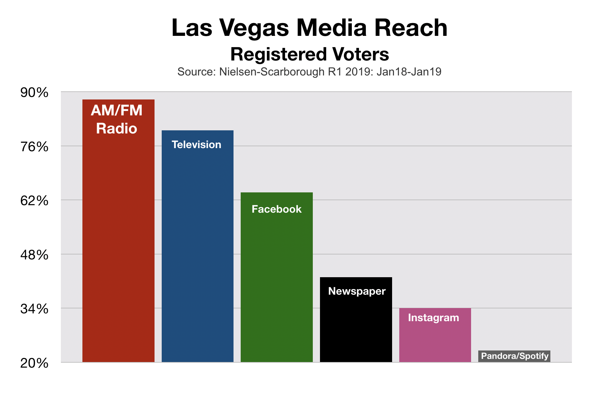 Political Advertising In Las Vegas Nevada Media Reach
