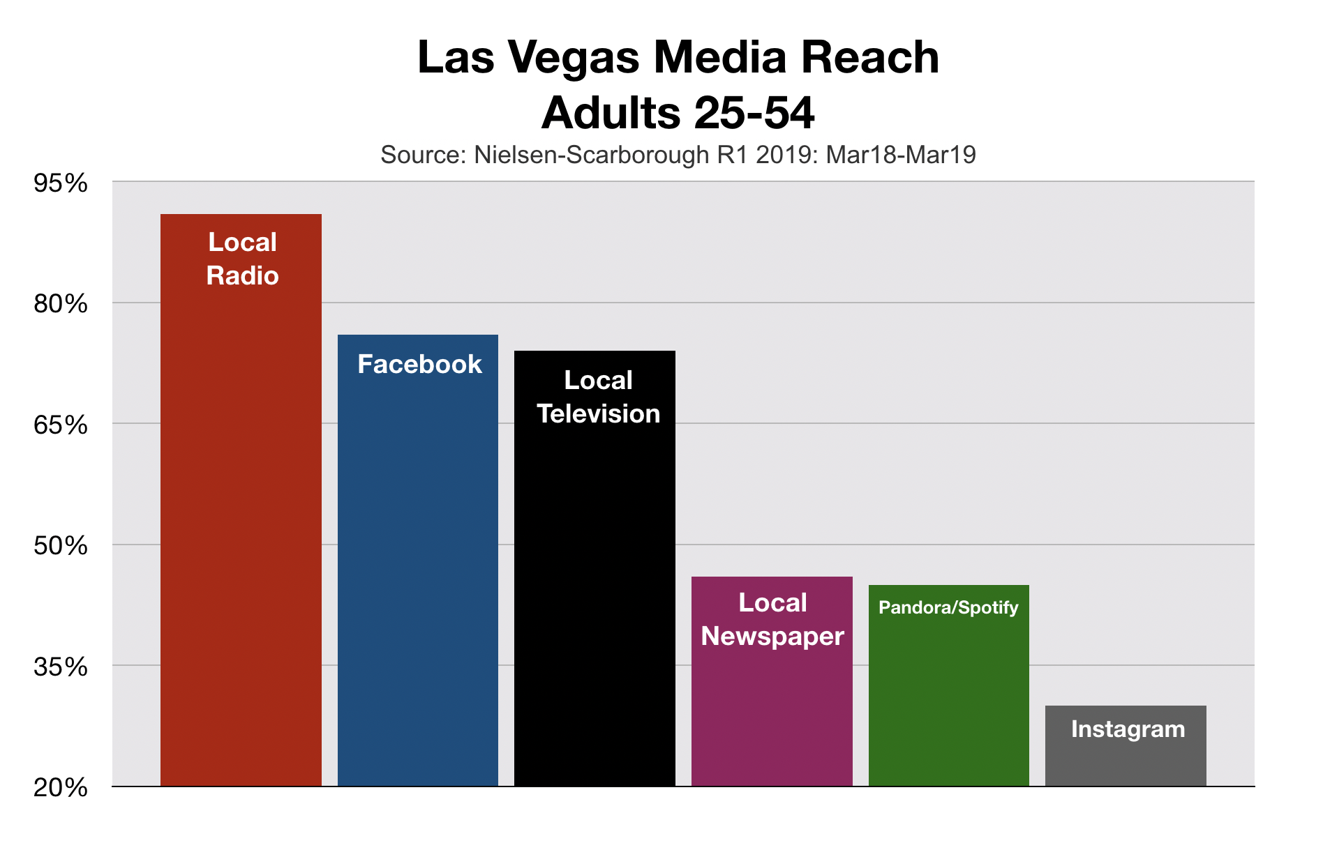 Advertise In Las Vegas Media Reach Adults 25-54