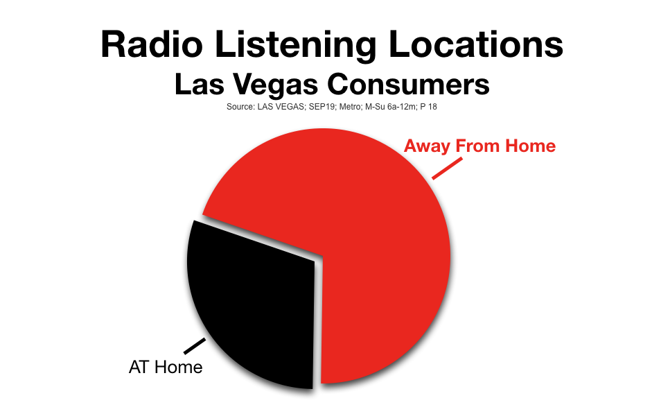 Advertise On Las Vegas Radio Listening Locations