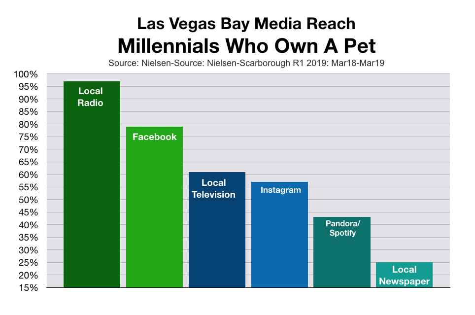 Advertise To Las Vegas Millennials Pet Owners