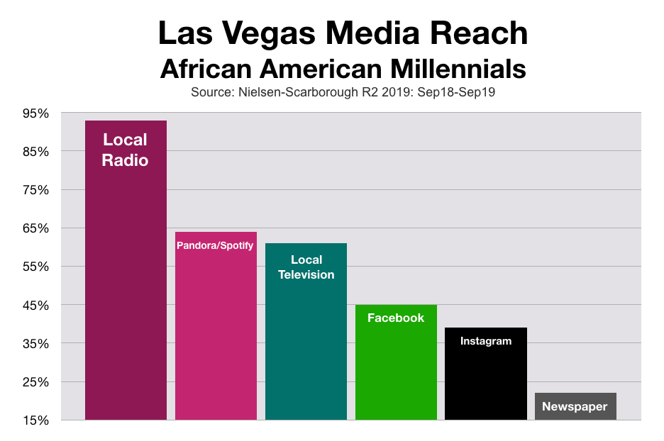 Advertise In Las Vegas: African Americans-Millennials