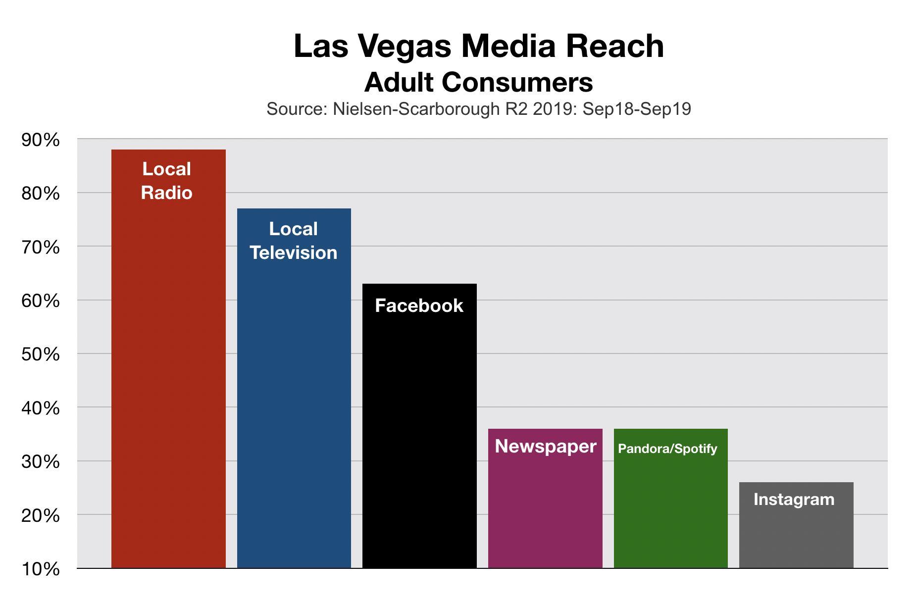 Advertise In Las Vegas: Media Reach (2020)