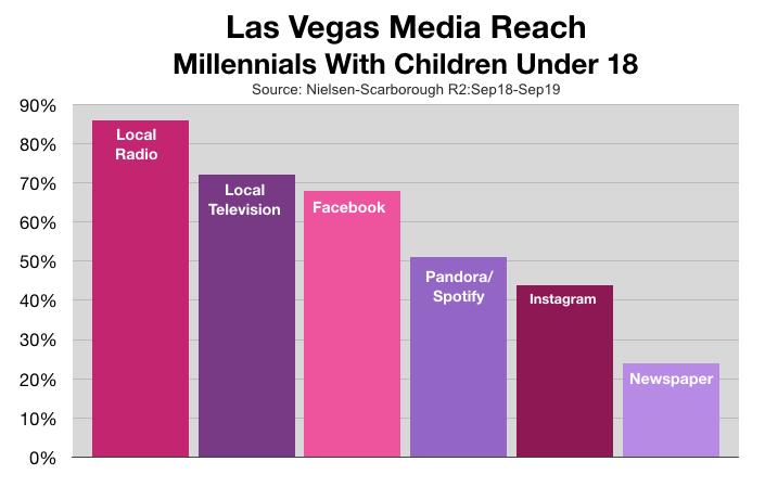 Advertising In Las Vegas: Millennial Parents