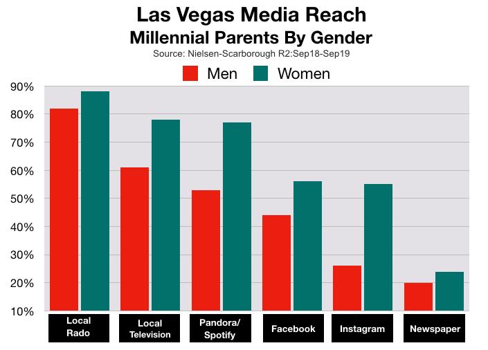 Advertise On Las Vegas Radio: Millennial Parents