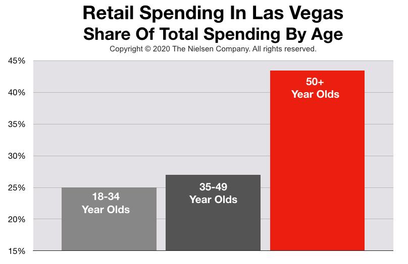 Advertising In Las Vegas: Retail Spending