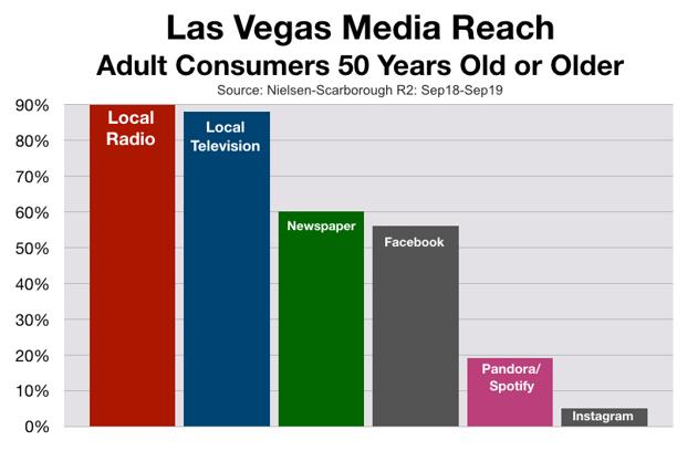 Advertise On Las Vegas Radio Older Consumers