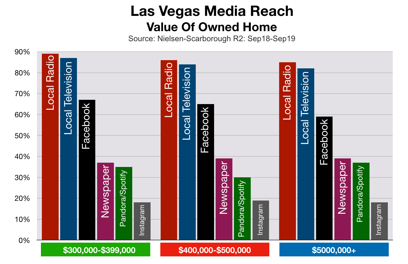 Advertise In Las Vegas: Home Values