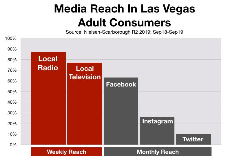 Advertise In Las Vegas: Social Media