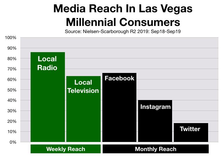 Social Media Advertising In Las Vegas