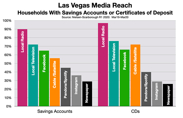 Advertising In Las Vegas: Banks & Credit Unions