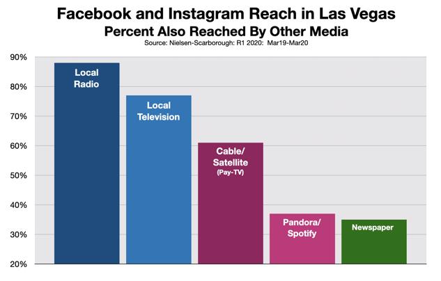 Advertising In Las Vegas: Facebook and Instagram