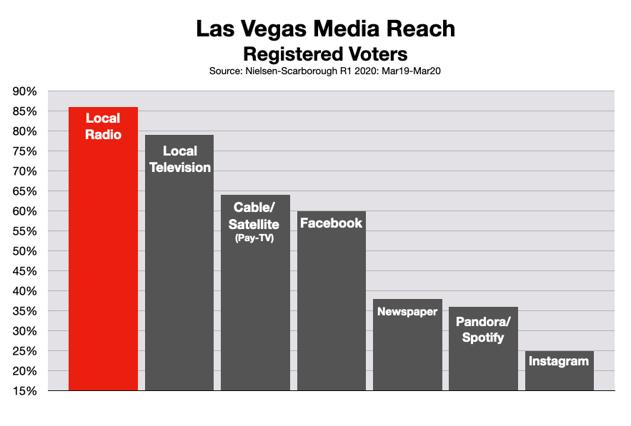 Advertise In Las Vegas: Registered Voters
