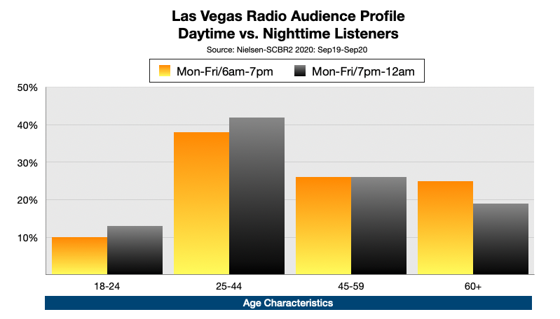 Advertising On Las Vegas Radio At Night: Age
