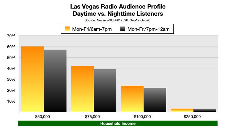 Advertising On Las Vegas Radio At Night: Income