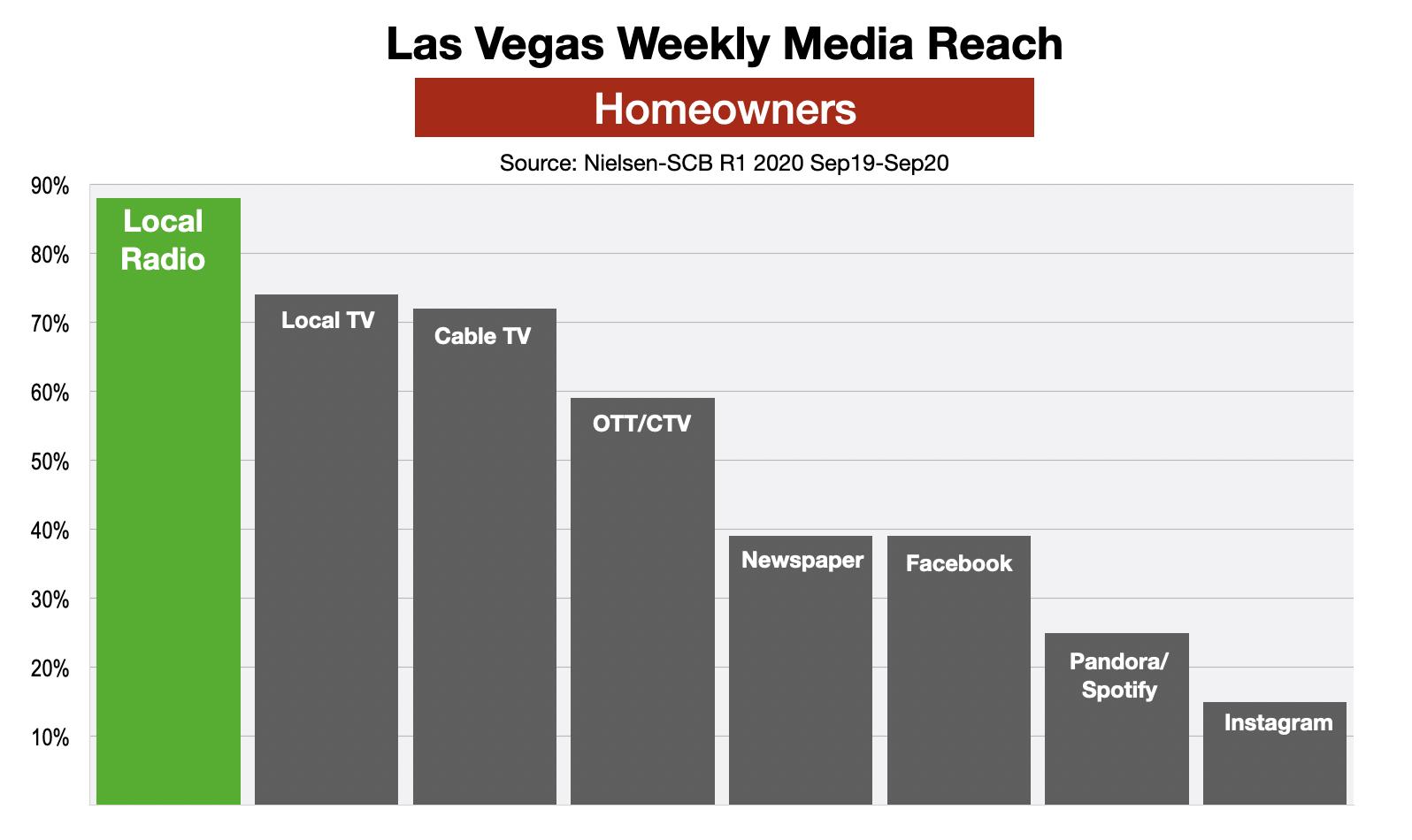 Advertising In Las Vegas: Reaching Homeowners