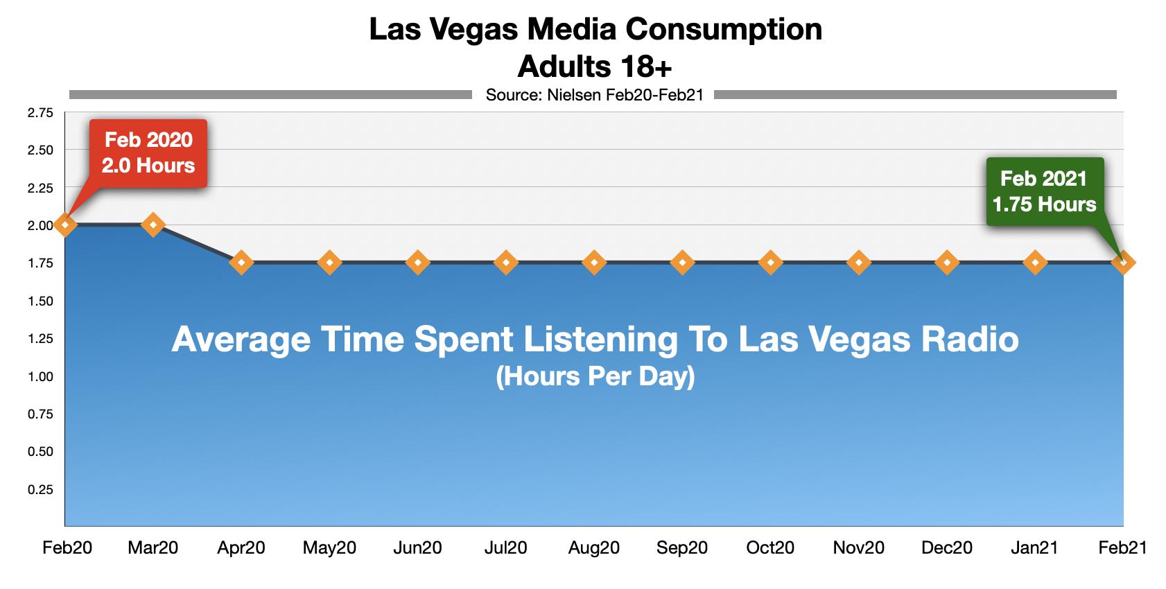 Advertising On Las Vegas Radio: Time-Spent-Listening