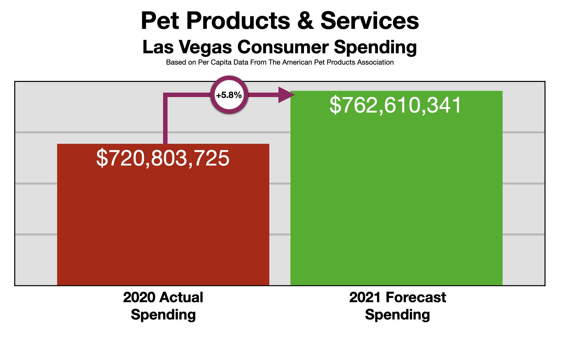 Advertising In Las Vegas: Pet Owners