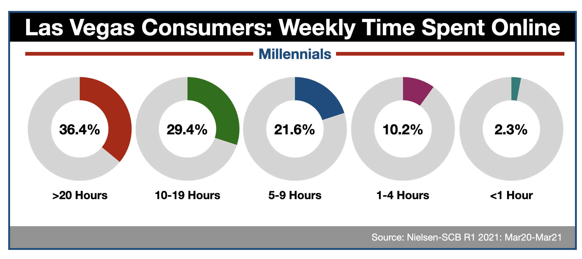 Advertising Online In Las Vegas: Millennials