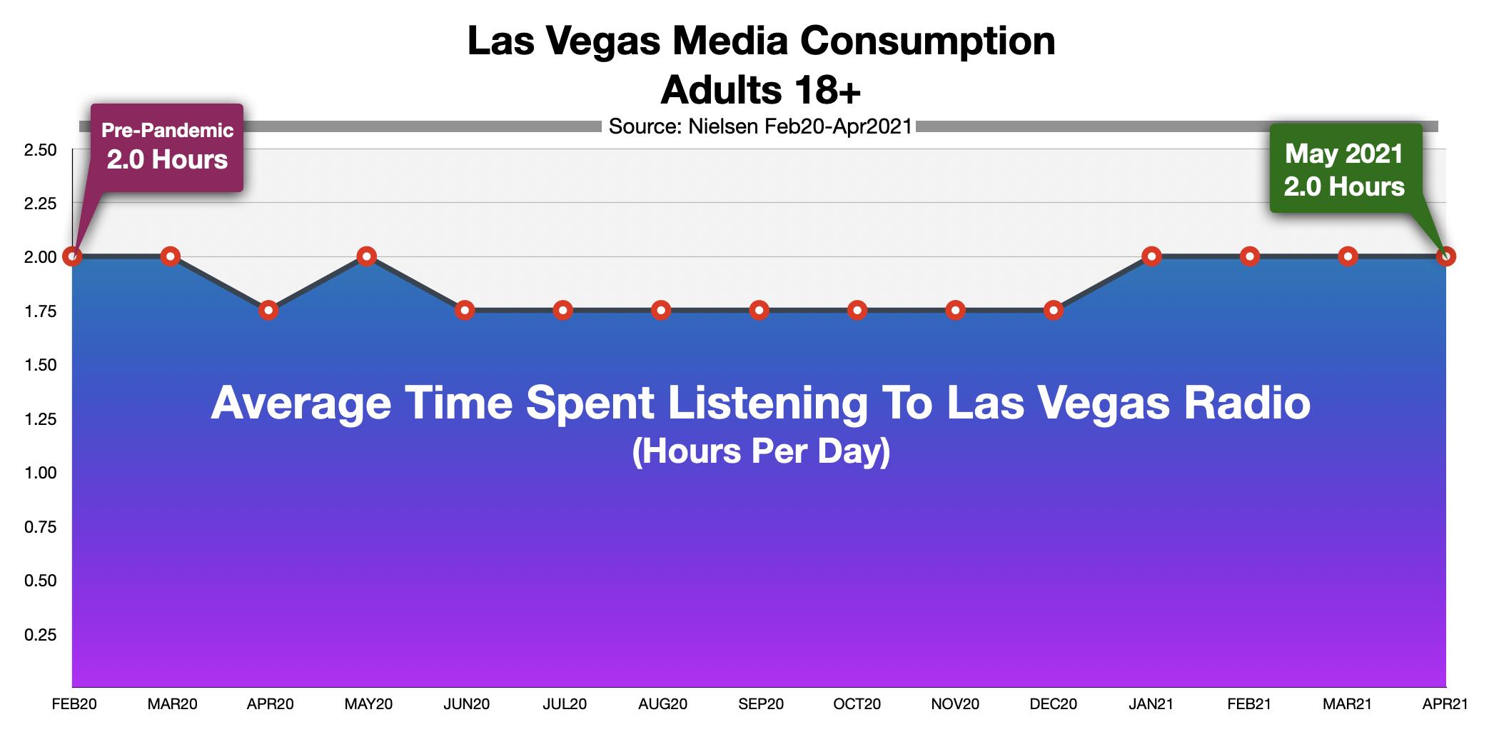 Advertising On Las Vegas Radio: Time Spent Listening 2021