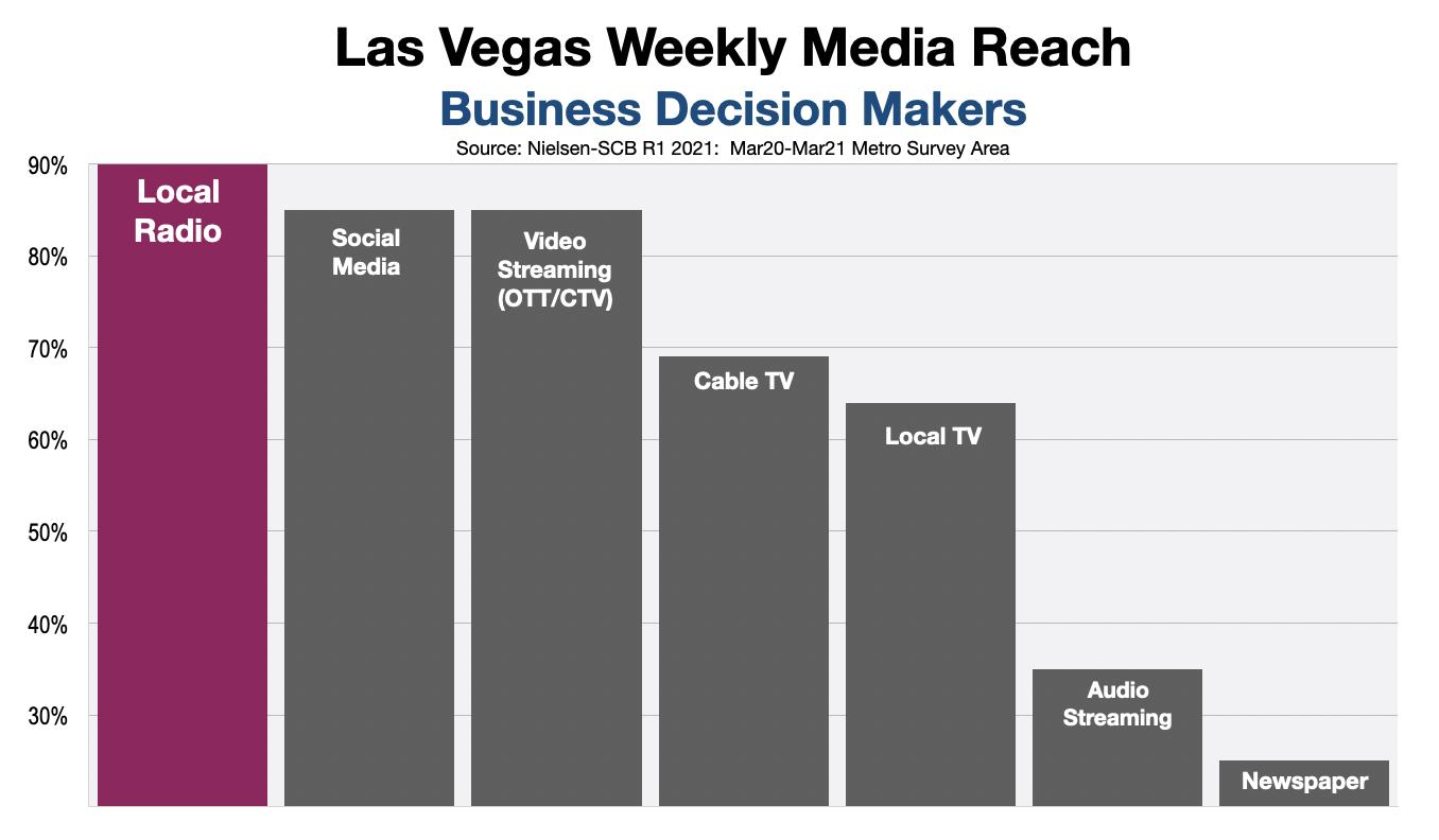 B2B Advertising In Las Vegas Decision Makers
