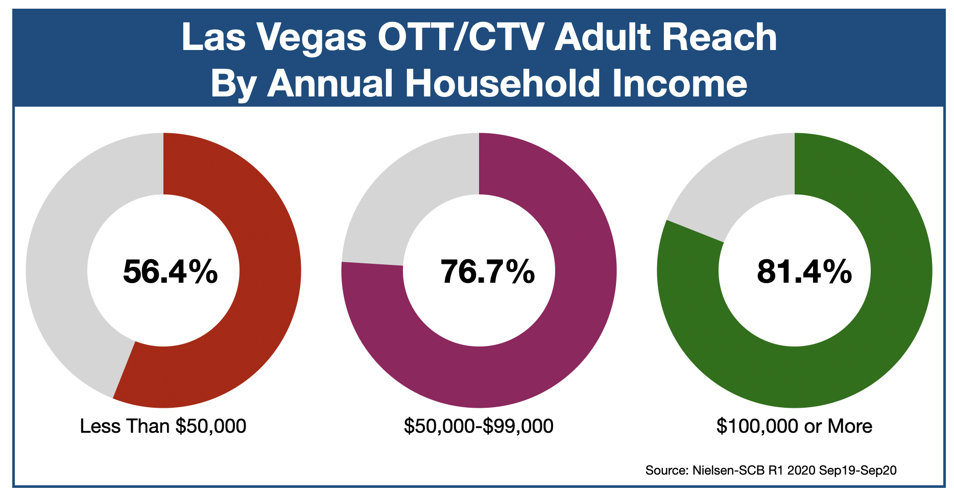 Streaming Video Advertising In Las Vegas-Income